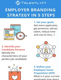EMPLOYER BRANDING STRATEGY IN 5 STEPS