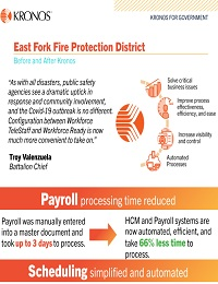 EAST FORK FIRE PROTECTION DISTRICT INFOGRAPHIC