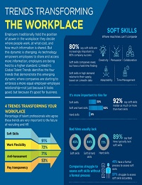 TRENDS TRANSFORMING THE WORKPLACE