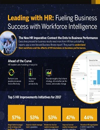 LEADING WITH HR: FUELING BUSINESS SUCCESS WITH WORKFORCE INTELLIGENCE