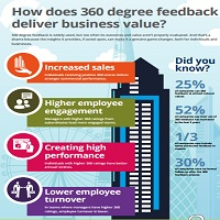 HOW DOES 360 DEGREE FEEDBACK DELIVER BUSINESS VALUE?